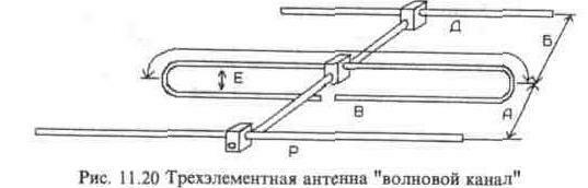 Антенна волновой канал своими руками