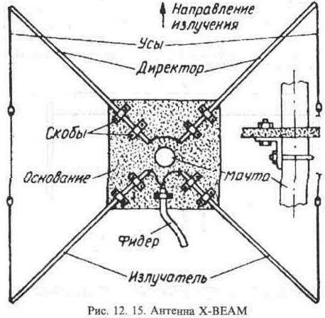 Технология построения и настройки Входная цепь состоит из антенны 20 сен 2011 Настройка антенны возможна двумя...