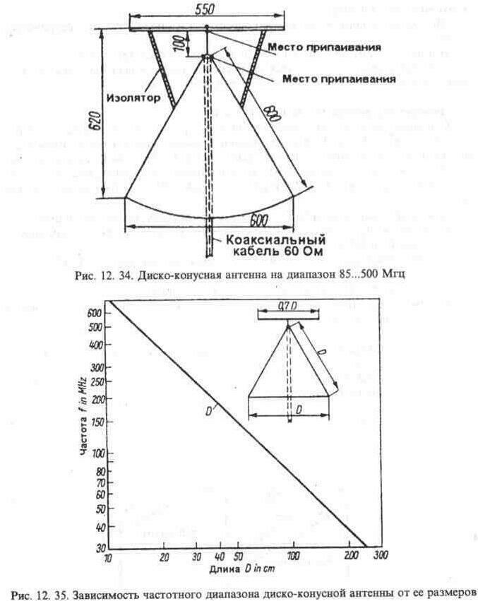 Кардиоидная диаграмма рамка+ штырь, воолновой канал пеленгатора, антенна пеленгатора с поглощающим рефлектором.