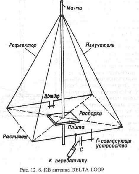 """антенну или  """"народную """" для приема до 20 км своими руками польской антенны и ДМВ антенны своими руками """" и почитайте на..."""