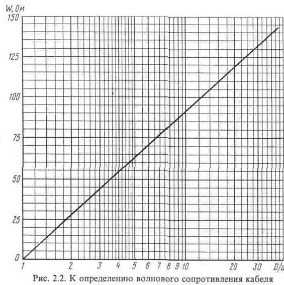 характеристики высокочастотных фидеров