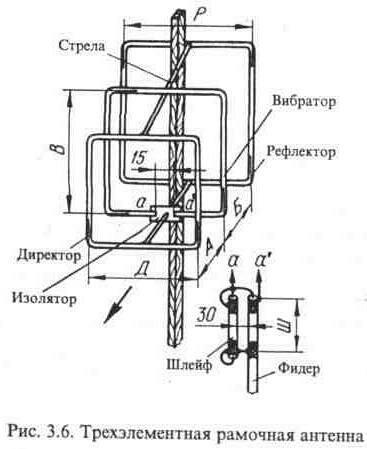 Конструкции комнатных телевизионных антенн.