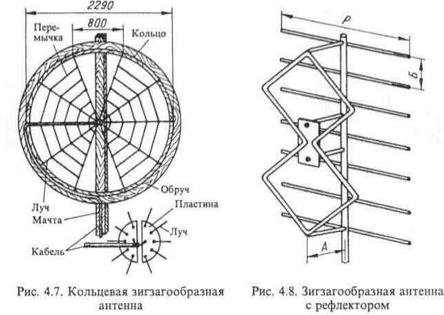 Схема метровой антенны
