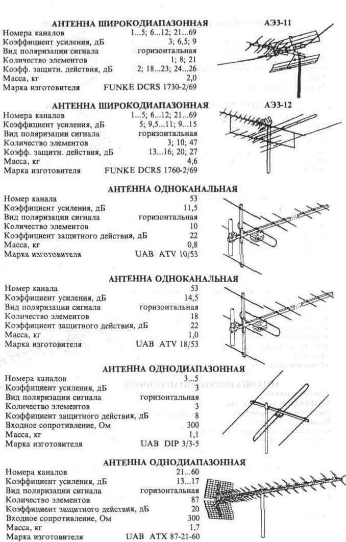 """Антенны однодиапазонные по номенклатуре корпорации  """"Белка """" (продолжение) ."""