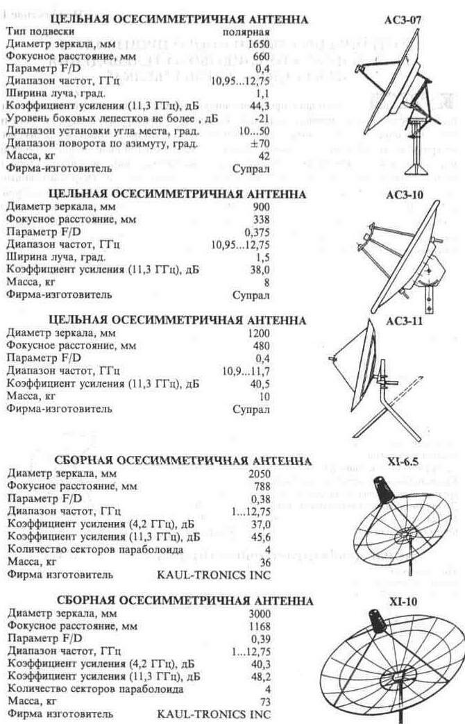 """Спутниковые антенны промышленного производства по номенклатуре корпорации  """"Белка """" (продолжение) ."""