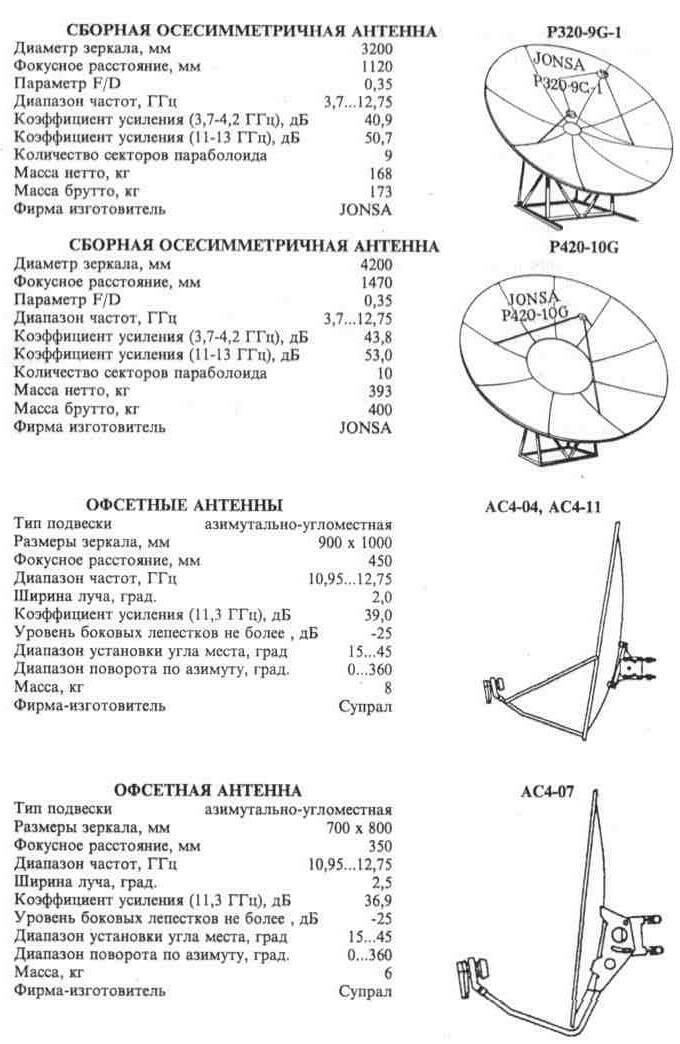 Приложение II.  Антенны промышленного производства для приема спутникового телевидения из каталога...