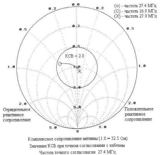 Для согласования антенны с кабелем используется гамма-согласующее устройство.  На рис. 1.34 приведена схема этого...