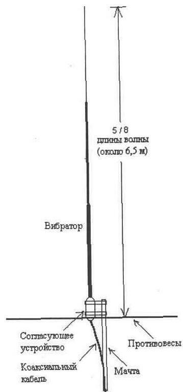 Схема подключения антенна телевизионная антенна5