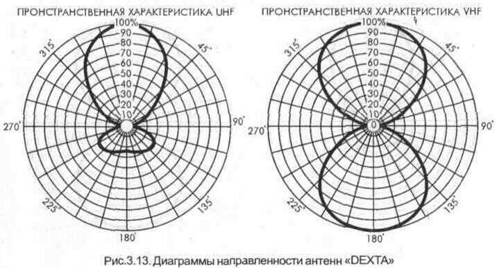 """Частотная характеристика антенны  """"DEXTA """" ."""