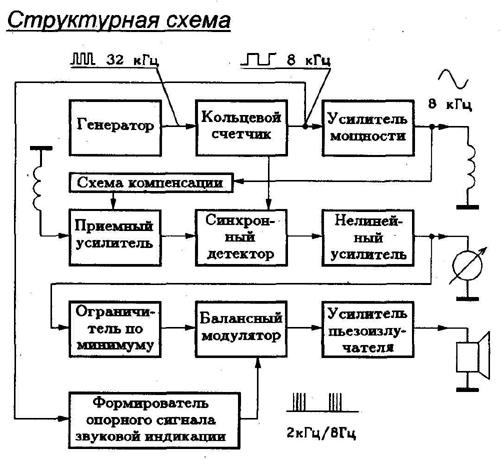 ведро. каска.  Рис. 17.  Структурная схема металлоискателя по п.