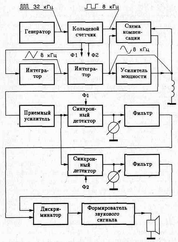 """СХЕМА Терминатор-3: Домашние видео тесты Терминатор-3.  Металлоискатель  """"Терминатор 3 """" Схема металлоискателя Схема..."""