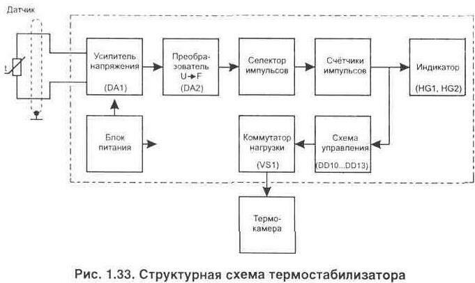 Рис. 1.33 Структурная схема