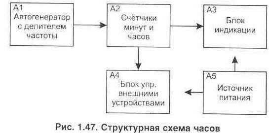 Инженеру-конструктору.  Рис. 1.48 Электрическая принципиальная схема генератора минутных импульсов, узел А1.