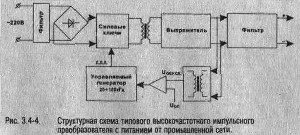 Рис. 3.4-4 Структурная схема