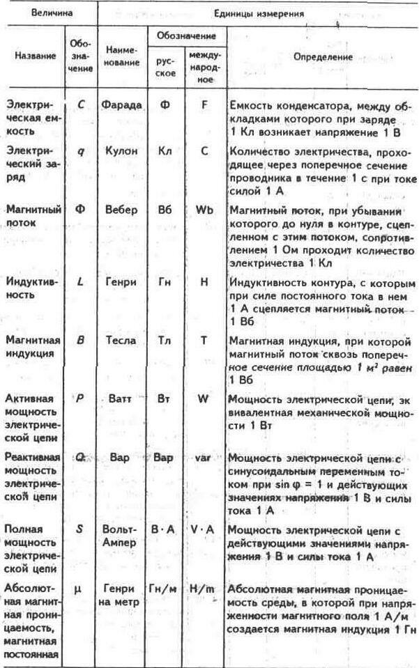 си таблицы системы единицы