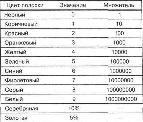Цветовой код резисторов