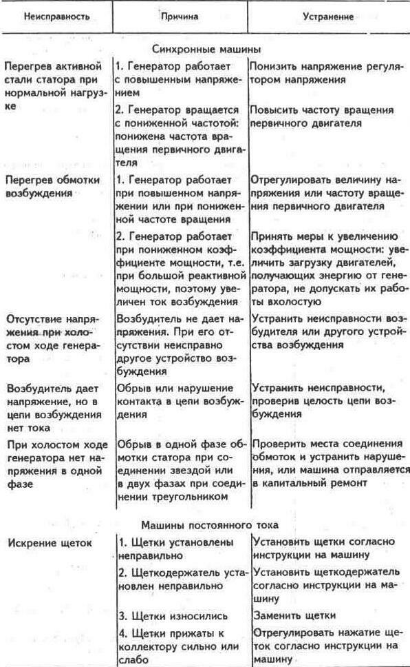 Манометрические термометры схема включения.