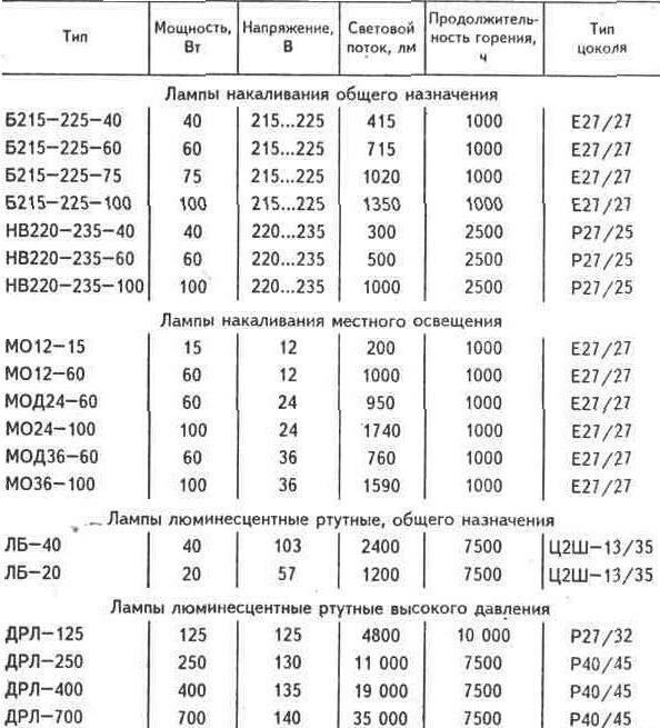 схемы включения. электрическую схему сварочного полуавтомата пдг 303 1989 г.