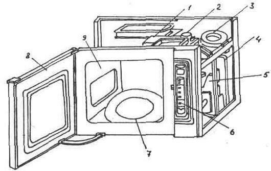 Микроволновая печь «