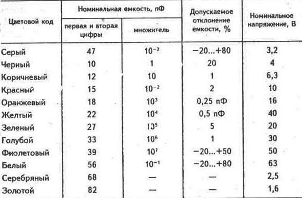 III.  Таблица цветовых кодов Дэу Нексия (Daewoo Nexia) .