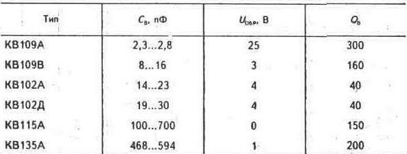 Схемы применения полупроводниковых диодов.  Таблица 2.12 МАРКИРОВКА ДИОДОВ ЦВЕТНЫМИ МЕТКАМИ.
