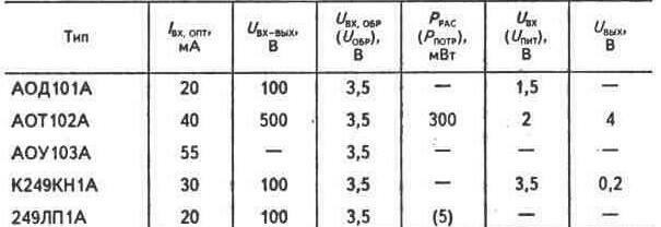 2.6.6. Отказы полупроводниковых приборов и их проверка.  Таблица 2.17 ОПТОЭЛЕКТРОННЫЕ ПРИБОРЫ.  Вверх.