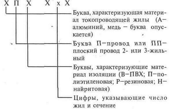 Электрическая схема предпусковой.
