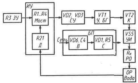 Структурная схема содержит самые общие сведения...  Примером структурной схемы может служить схема лабораторного...