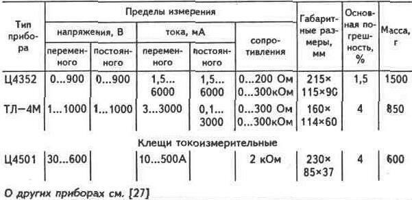 5.1 ЭЛЕКТРОИЗМЕРИТЕЛЬНЫЕ