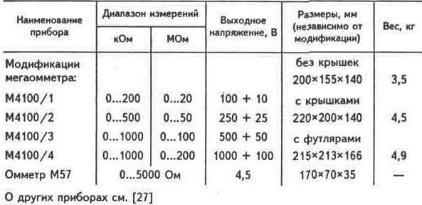 Электроизмерительные приборы.