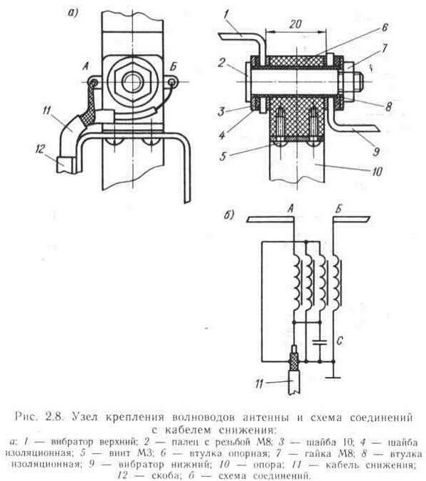 волноводов антенны и схема