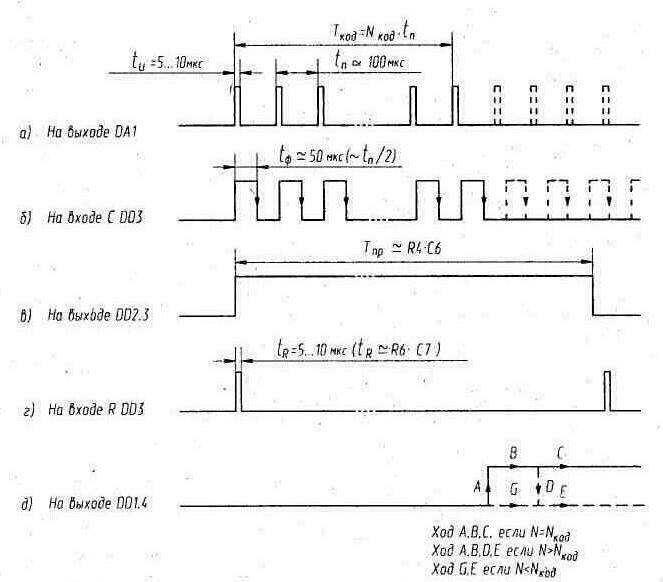 Эпюры сигналов в ИК приемнике