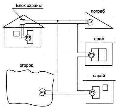 Рис.3.15 Схема подключения охранной сигнализации.