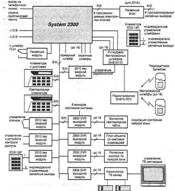 Структурная схема базовой