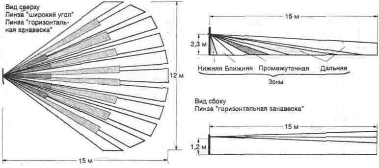 """Зоны обнаружения прибора  """"Фотон-СК """" ."""
