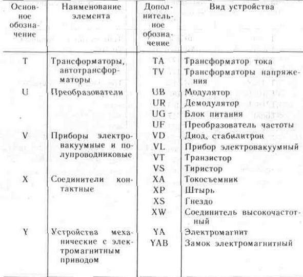 обозначения элементов схем