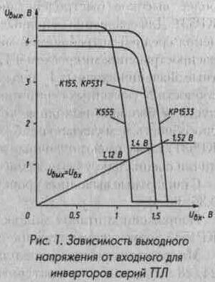 Рис. 1. Зависимость выходного напряжения от входного для инвертеров серий ТТЛ