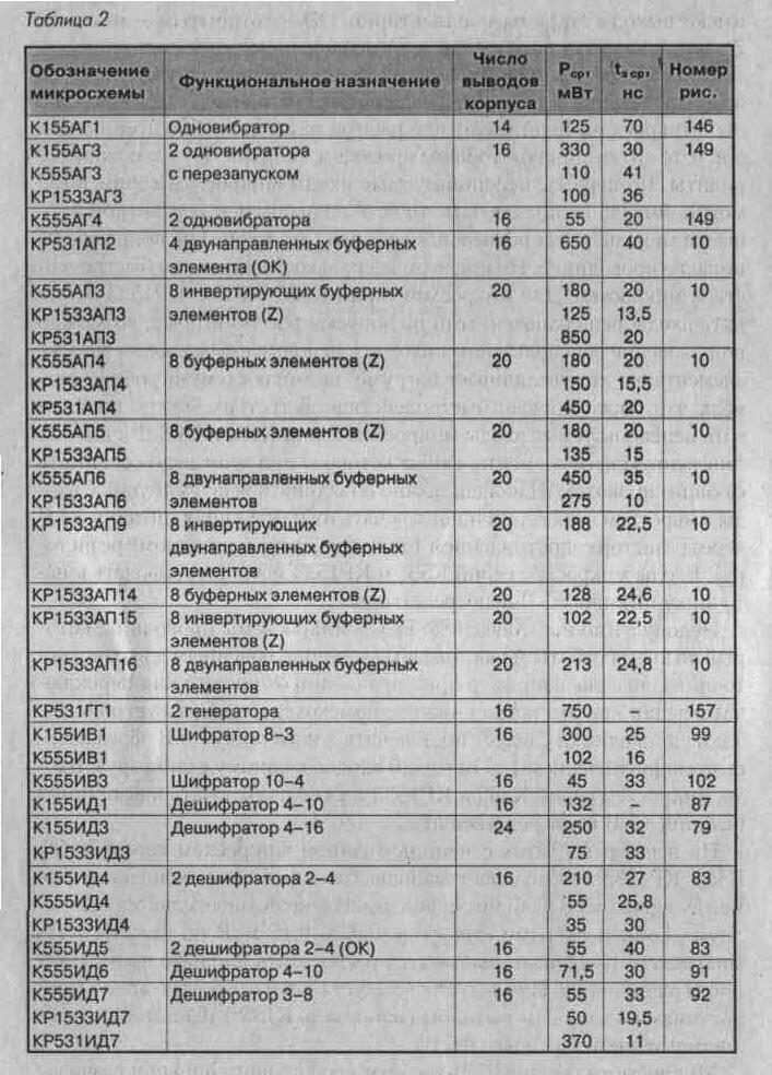 Таблица 2. Обозначение и технические характеристики микросхем ТТЛ (продолжение 8). Справочники.  Вверх.