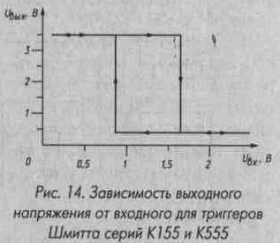 Рис. 14 Зависимость выходного напряжения от входного для триггеров Шмидта серий К155 и К555