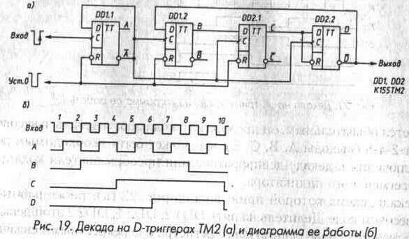 Рис. 19 Декада на D-триггерах К155ТМ1 и диаграмма ее работы