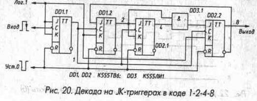 Рис. 20 Декада на JK-триггерах в коде 1-2-4-8