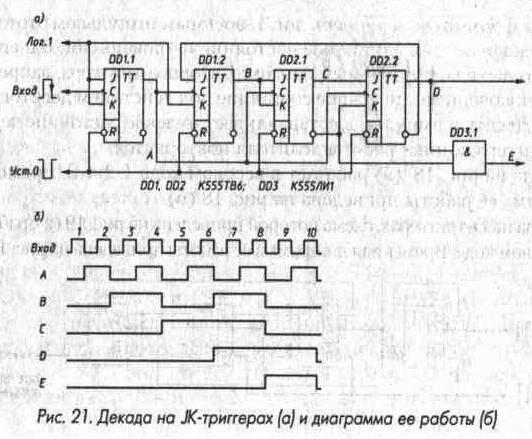 Рис. 21 Декада на JK-триггерах и диаграмма ее работы