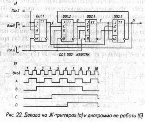 Рис. 22 Декада на JK-триггерах и диаграмма ее работы