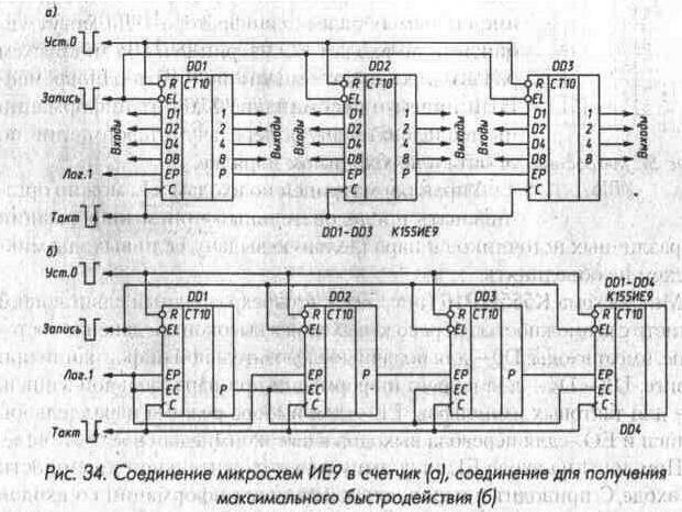 Рис. 34 Соединение микросхем ИЕ9 в счетчик, соединение для получения максимального быстродействия