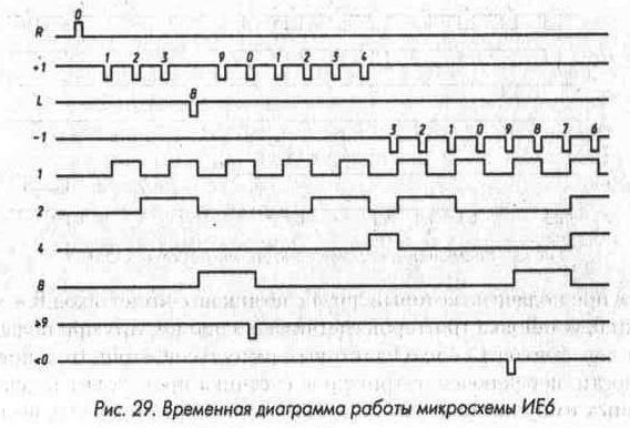 Рис. 29 Временная диаграмма работы микросхемы ИЕ6