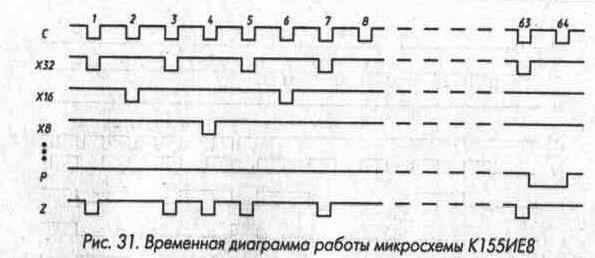 Рис. 31 Временная диаграмма работы микросхемы К155ИЕ8