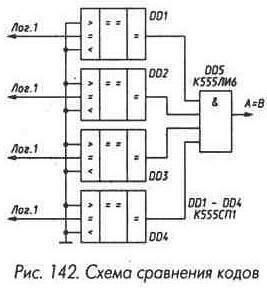 Рис. 142 Схема сравнение кодов