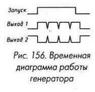 Рис. 156 Временная диаграмма работы генератора