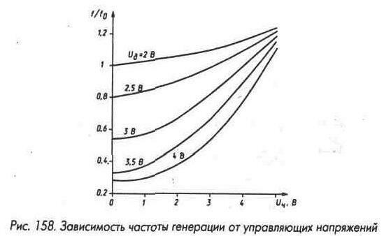Рис. 158 Зависимость частоты генерации от управляющих напряжений