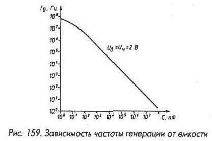 Рис. 159 Зависимость частоты генерации от емкости